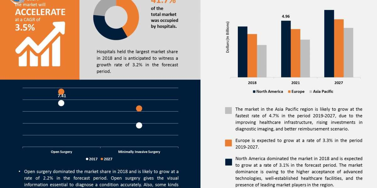Orthopedic Devices Market 2021 by Type, Share, Growth, Trends and Forecast To 2027