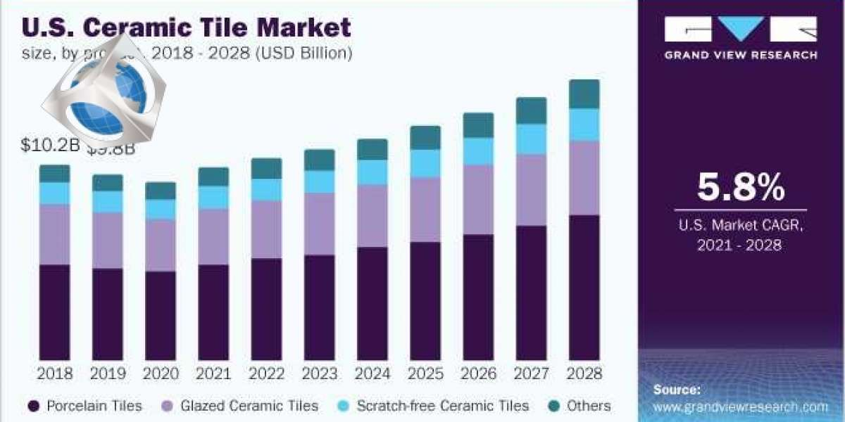 North America Ceramic Tiles Market - Future Trends, Revenue Growth & Leading Players, Forecast To 2028