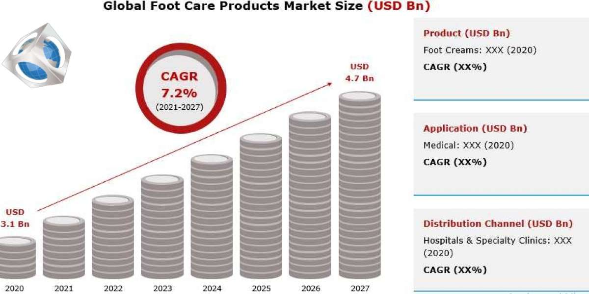 Global Foot Care Products Market Size by Application, Trends, Growth, Opportunities and Forecast 2021 to 2027