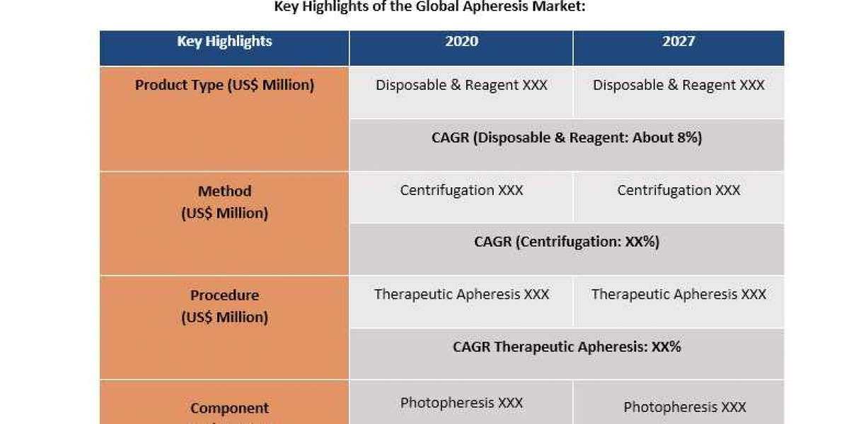 Market Demand of Apheresis with COVID19 Impact and Emerging Trends by Industry Players-2027