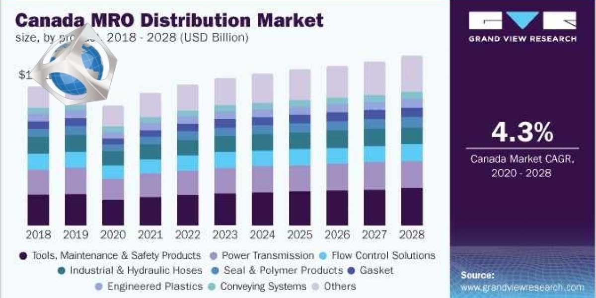 Canada Maintenance, Repair & Overhaul Distribution Market: Key Companies & Market Share Insights
