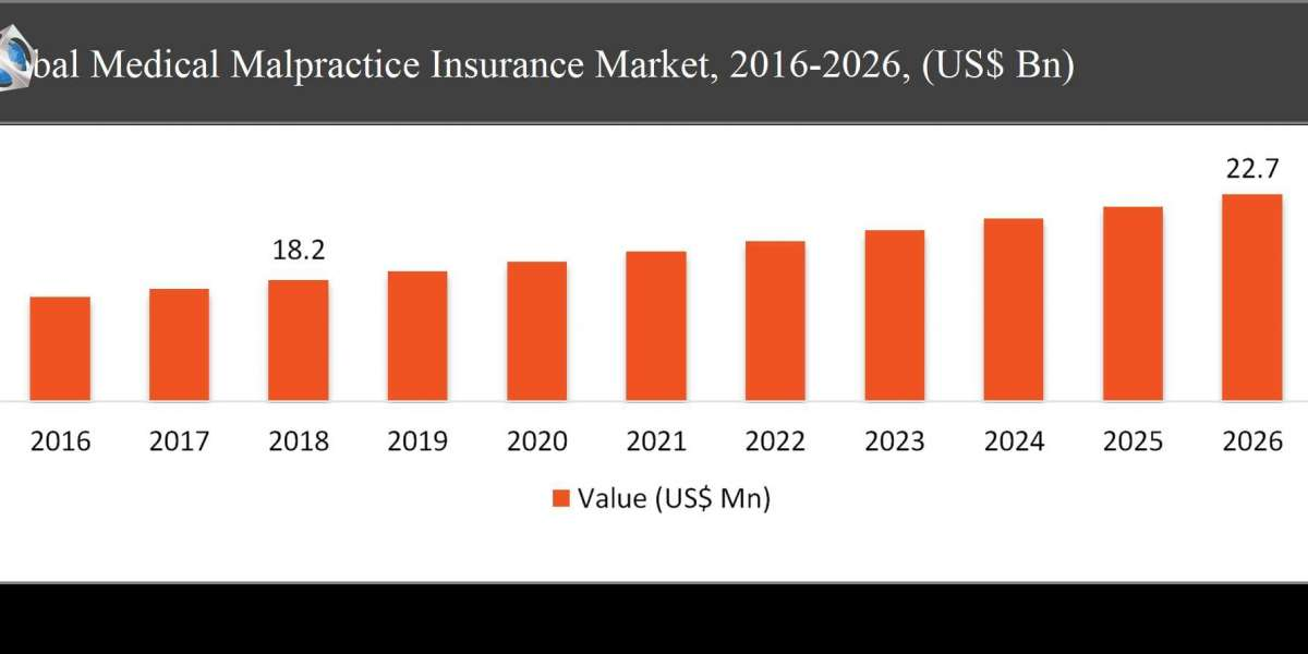 Global Medical Malpractice Insurance Market Size by Application, Trends, Growth, Opportunities and Forecast 2021 to 2027