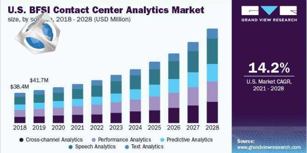 BFSI Contact Center Analytics Market Size, Share, Analysis and Forecast to 2028